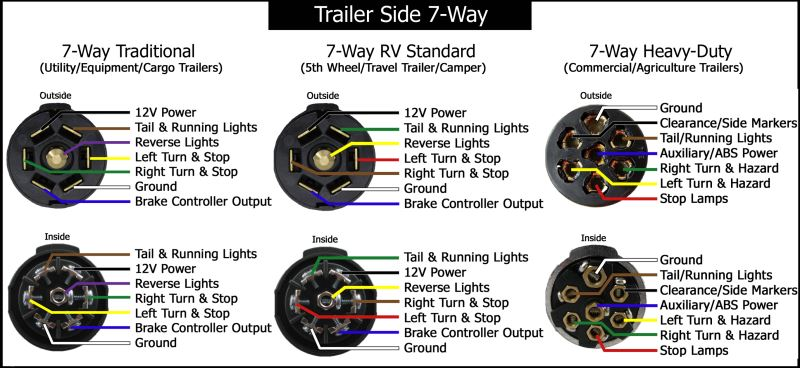 7 way round trailer wiring diagram wiring diagram schematics